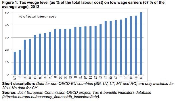 Tax-Wedge-Low-Earners
